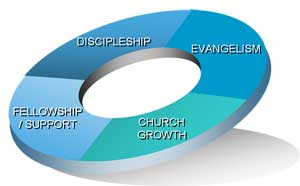 Purposes of Church and Ministry Websites